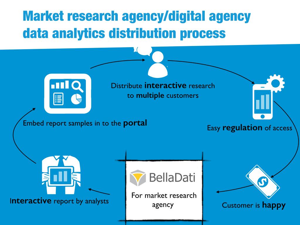 Data analytics distribution process